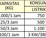 Jual Mesin Pembuat Abon Daging di Bogor